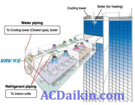 AC Daikin VRV System