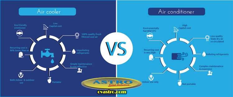 Air Cooler Vs Air Conditioner : Perbedaan air cooler dan ac conditioner astro